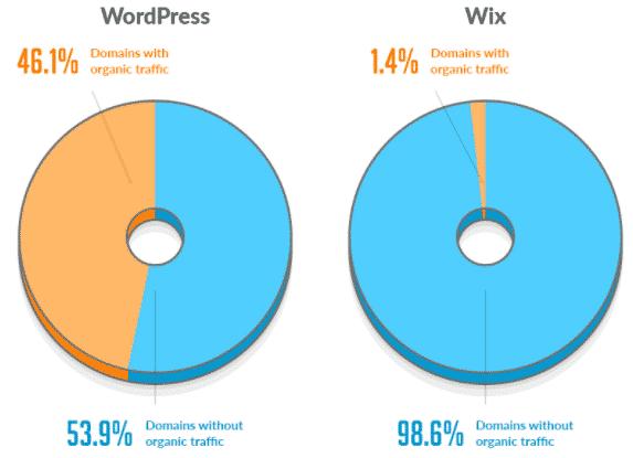 Wix vs WordPress figures